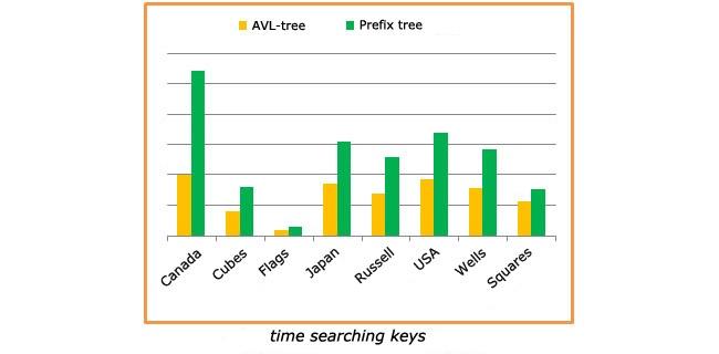 AVL Tree, Radix Tree, Prefix Tree, Trie