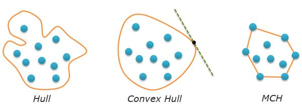 Convex Hull, Minimal Convex Hull