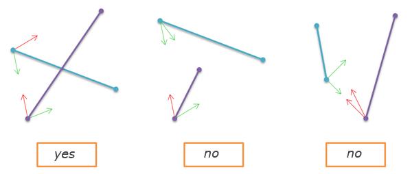 Lines, polygon