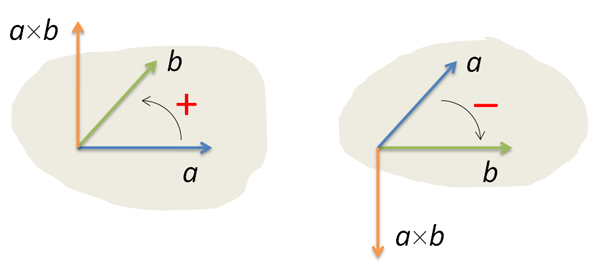 Polygon, coordinates