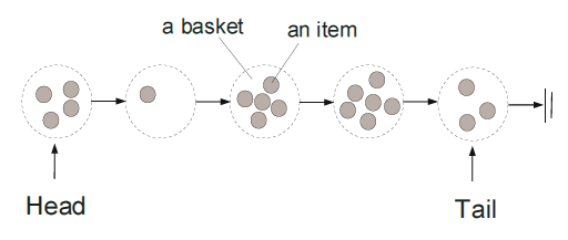Lock-Free Data Structures: Baskets Queue