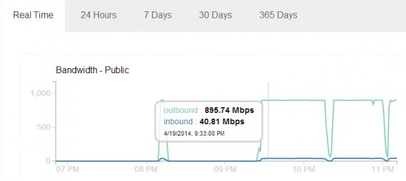 How to DDos someone: bandwidth chart
