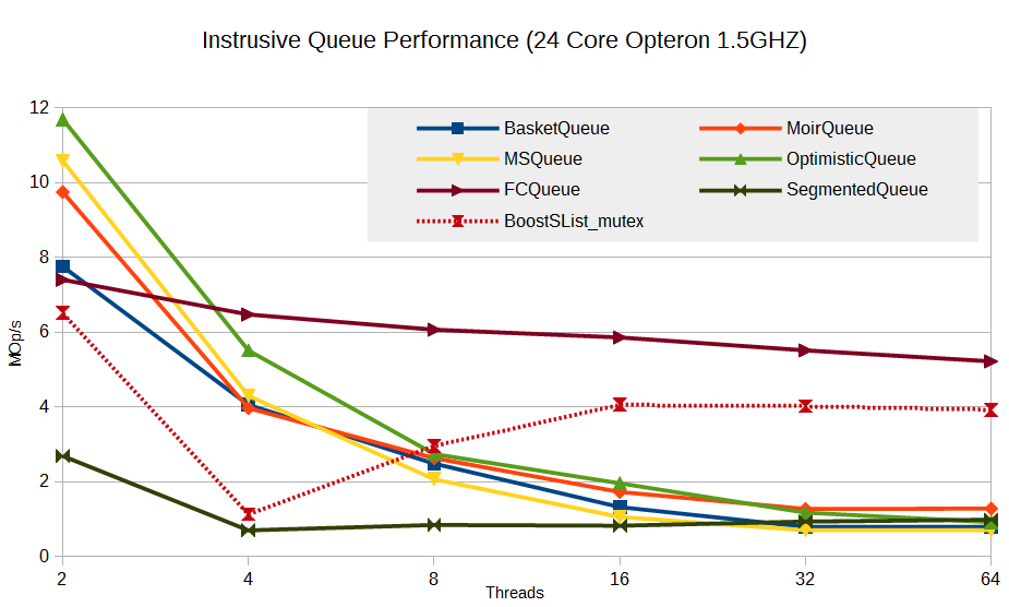 Instrusive Queue Performance
