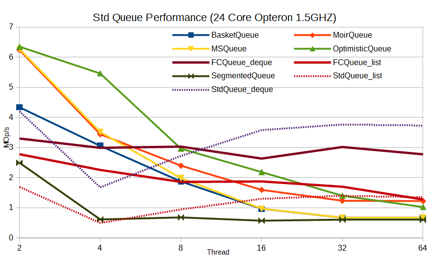 STD Queue Performance