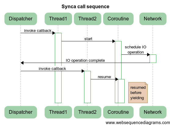 Asynchrony: Back to the Future - Figure 7
