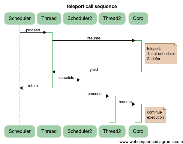 teleport call sequence