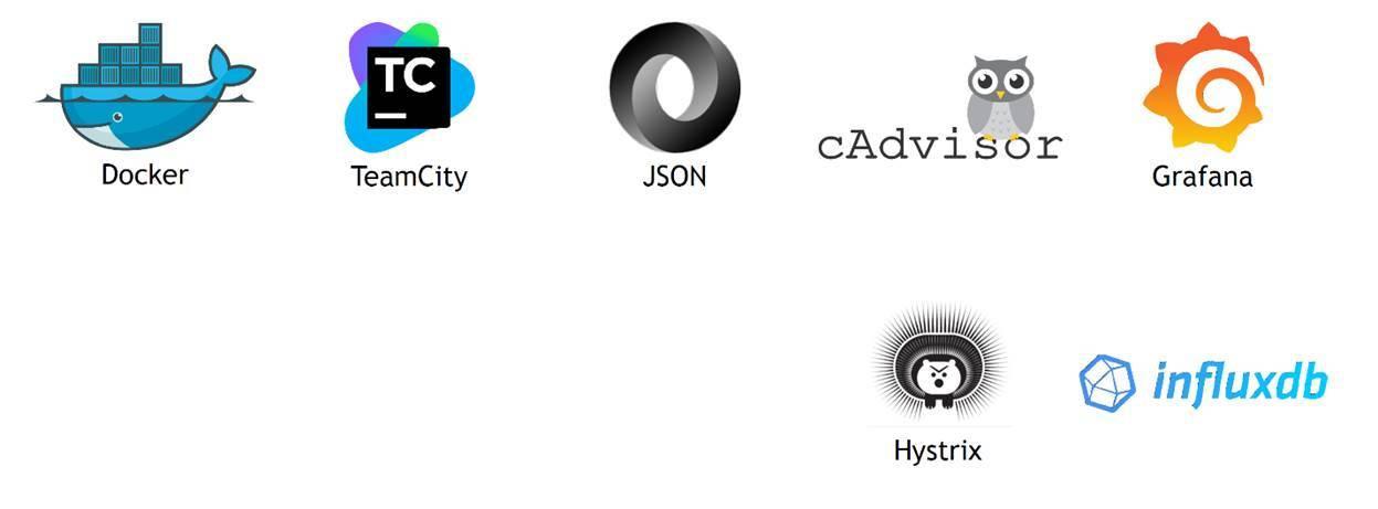 Docker - TeamCity - JSON - cAdvisor - Grafana - InfluxDB - Hystrix
