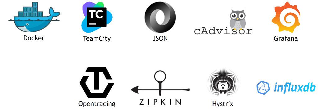 Docker - TeamCity - JSON - cAdvisor - Grafana - InfluxDB - Hystrix - Zipkin - OpenTracing
