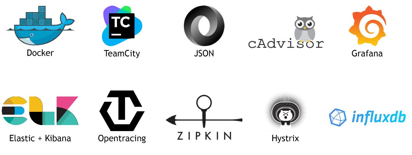Docker - TeamCity - JSON - cAdvisor - Grafana - InfluxDB - Hystrix - Zipkin - OpenTracing - Elastic+Kibana