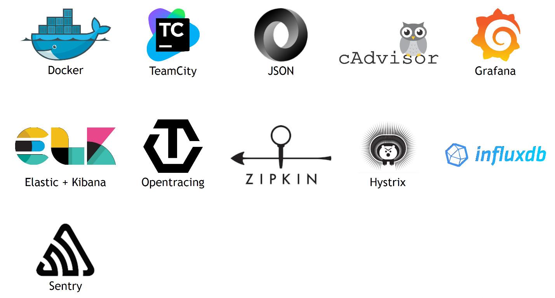 Docker - TeamCity - JSON - cAdvisor - Grafana - InfluxDB - Hystrix - Zipkin - OpenTracing - Elastic+Kibana - Sentry