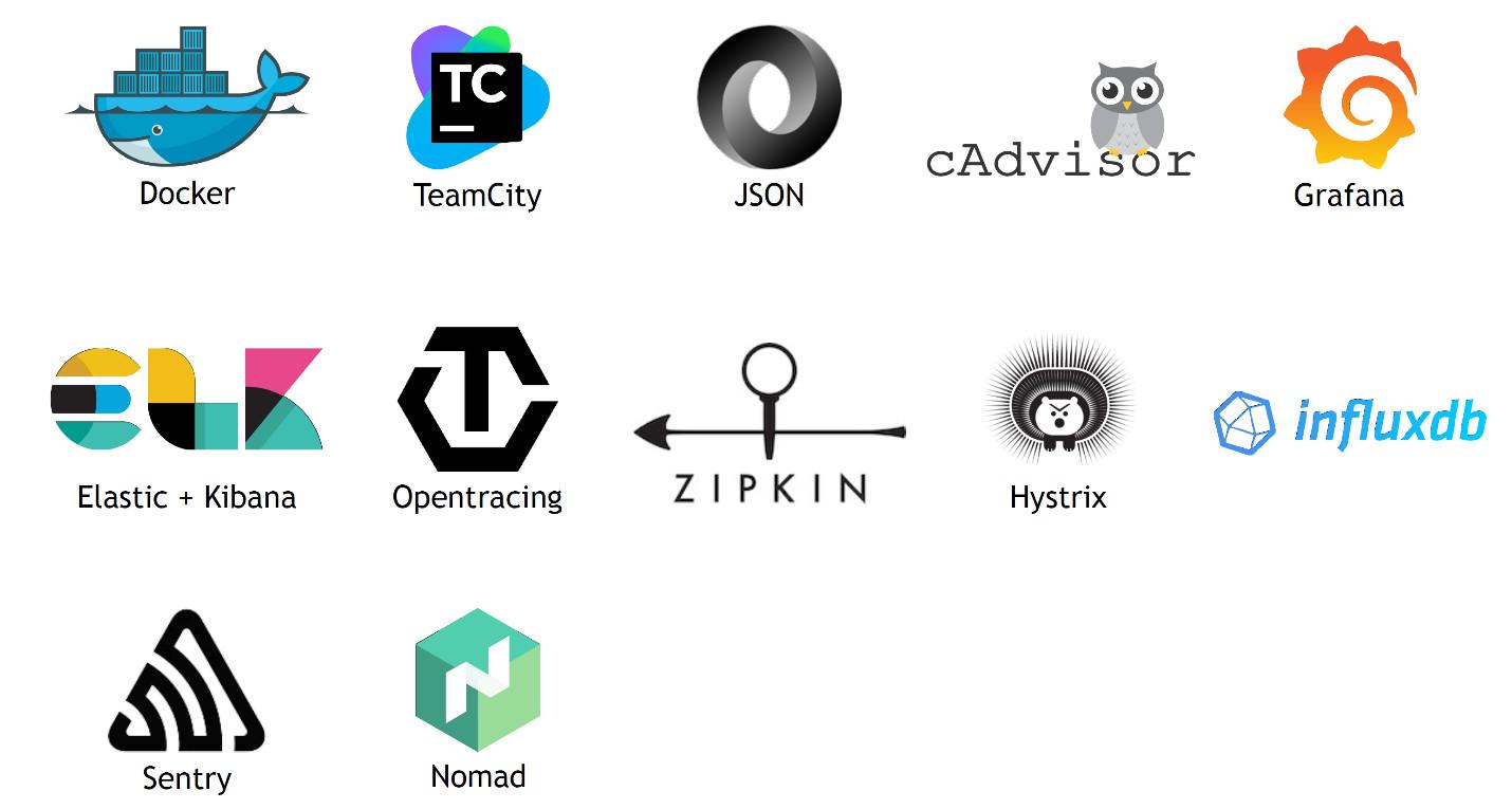 Docker - TeamCity - JSON - cAdvisor - Grafana - InfluxDB - Hystrix - Zipkin - OpenTracing - Elastic+Kibana - Sentry - Nomad