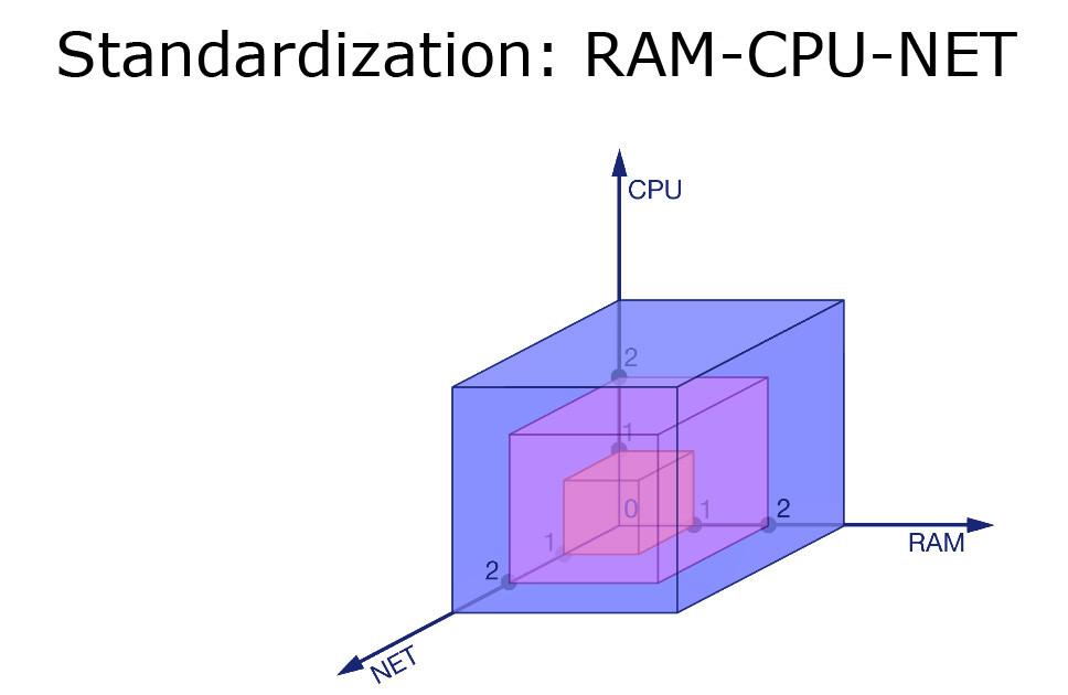 RAM - CPU - Net