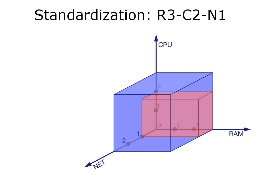 RAM - CPU - Net - R3-C2-N1