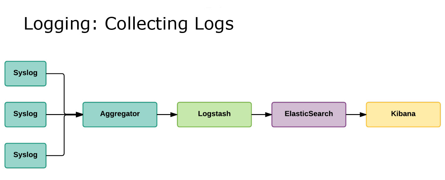 Collectins Logs with the help of syslog, Logstash, ElasticSearch and Kibana
