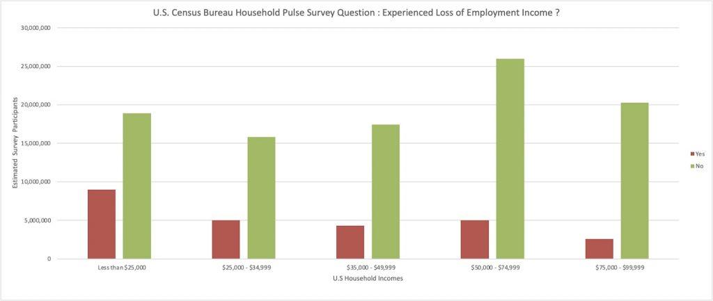 employment income covid