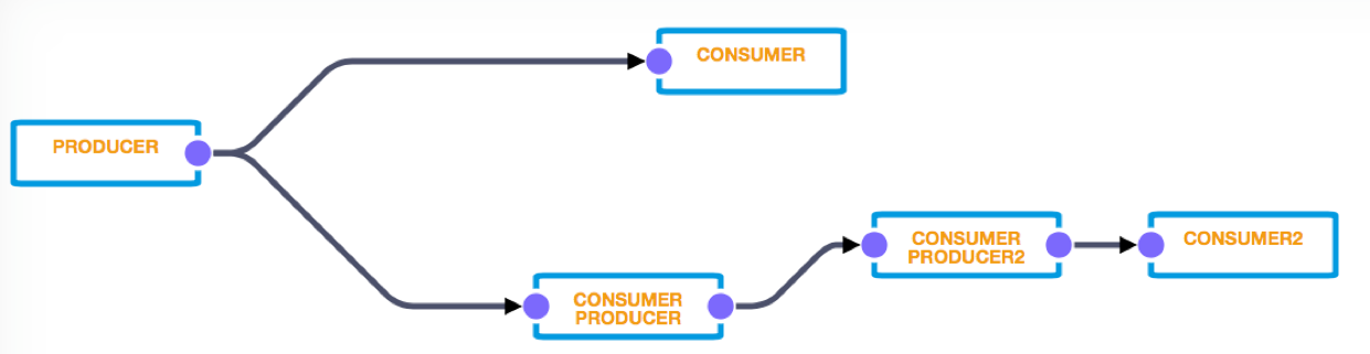 Wire graph