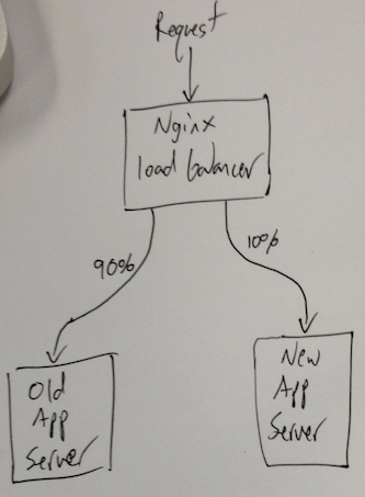 Full App Test Diagram