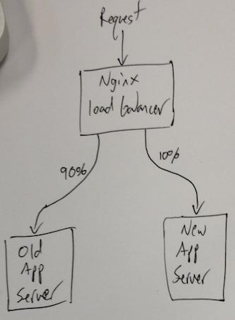 Full App Test Diagram