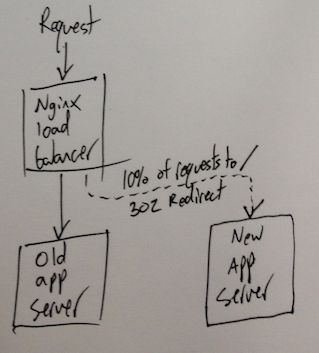 Partial App Test Diagram