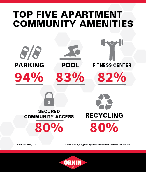Apartment Amenities Third-Party Graphic