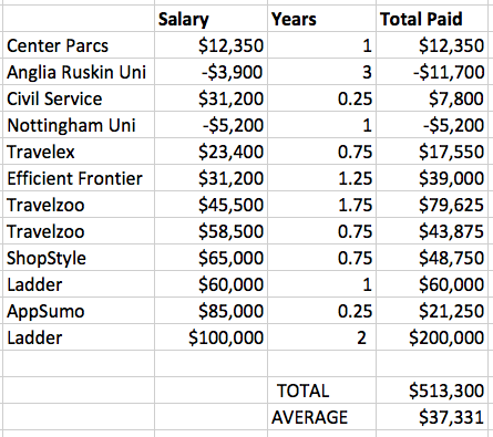 salary spreadsheet