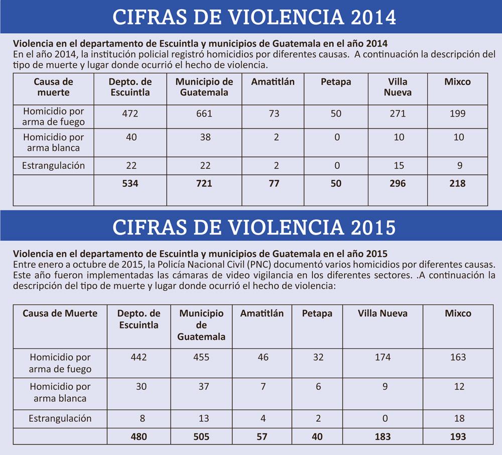_Tabla-Cifras-de-violencia