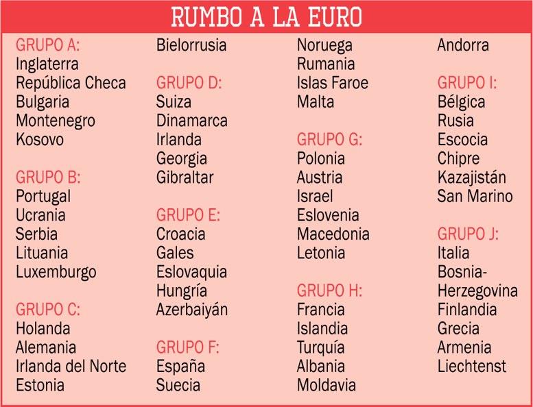 Así quedaron los grupos que lucharán por la clasificación a la Eurocopa 2020