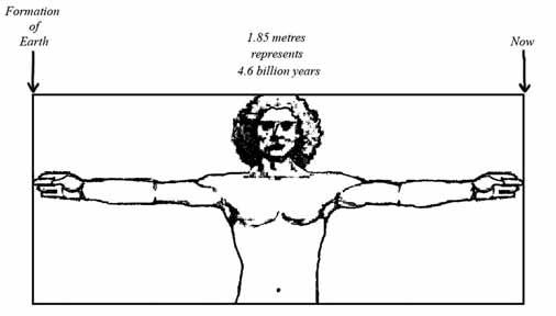 Virtruvian man's arm span representing earth's timeline