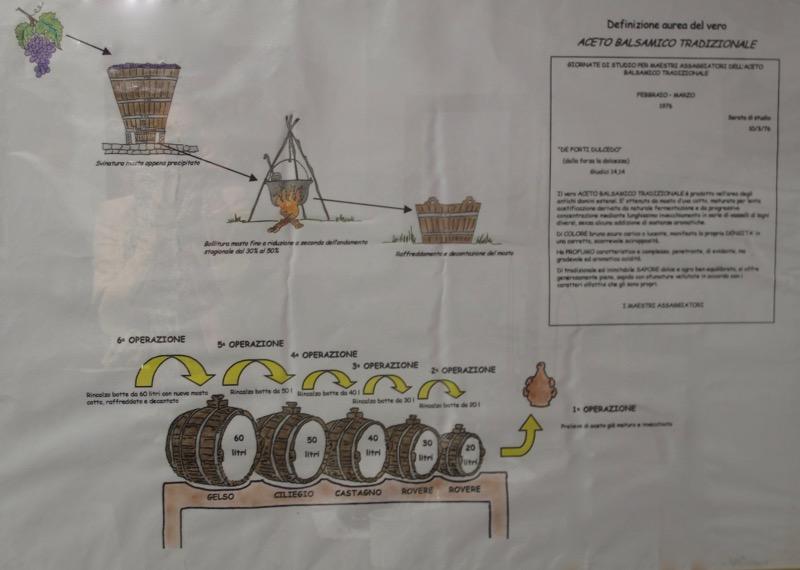 Traditional Balsamic Vinegar at Consortia de Spilamberto