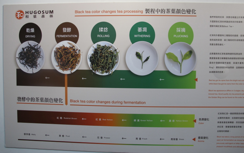 Black tea process
