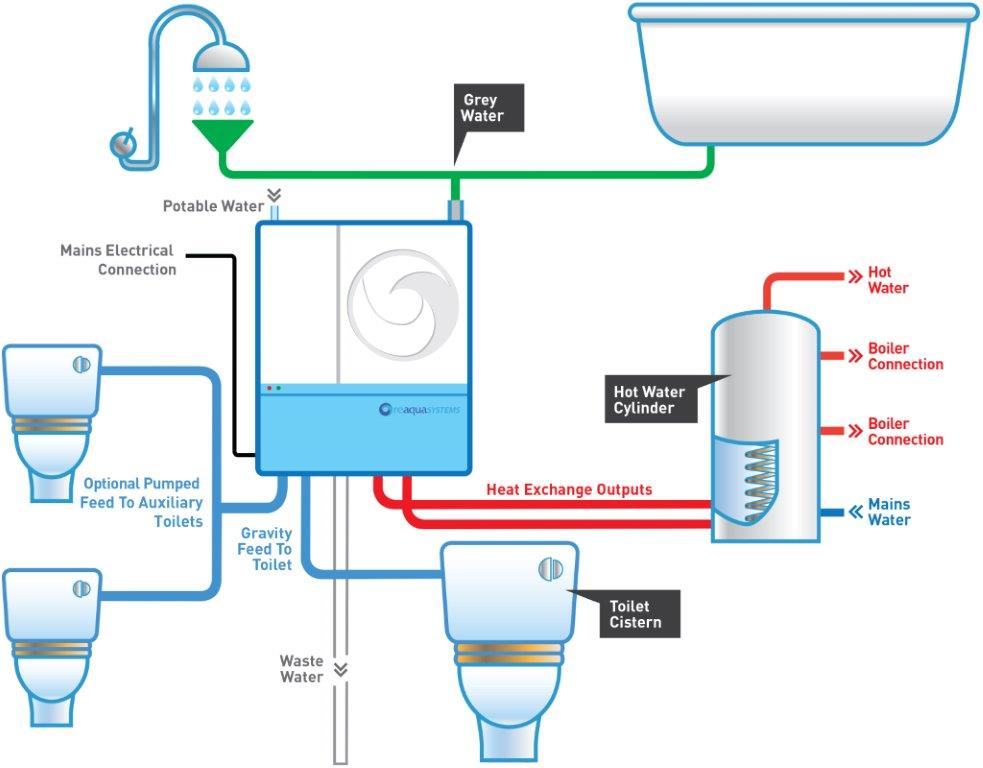 Benefits of Using a Grey Water Recycling System - LandCentral
