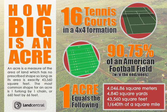 How Big Is An Acre Of Land Anyway Landcentral