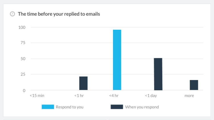 Email Reports Dashboard Examples