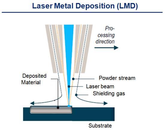 Lasers today laser metal deposition laser metal fusion - Simulation direct energie ...