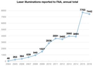 FDA-Laser-Figure-1