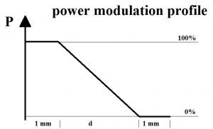 Power modulation profile