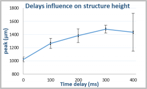 Delay influences on structure height
