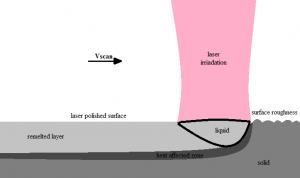Laser polishing mechanism