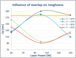 Influence of overlap on roughness