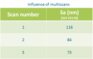 Influence of multiscans