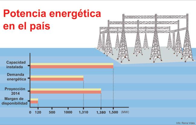 La alta demanda de energía eléctrica por parte de los hondureños también obliga a un ahorro en el consumo para evitar desabastecimientos.