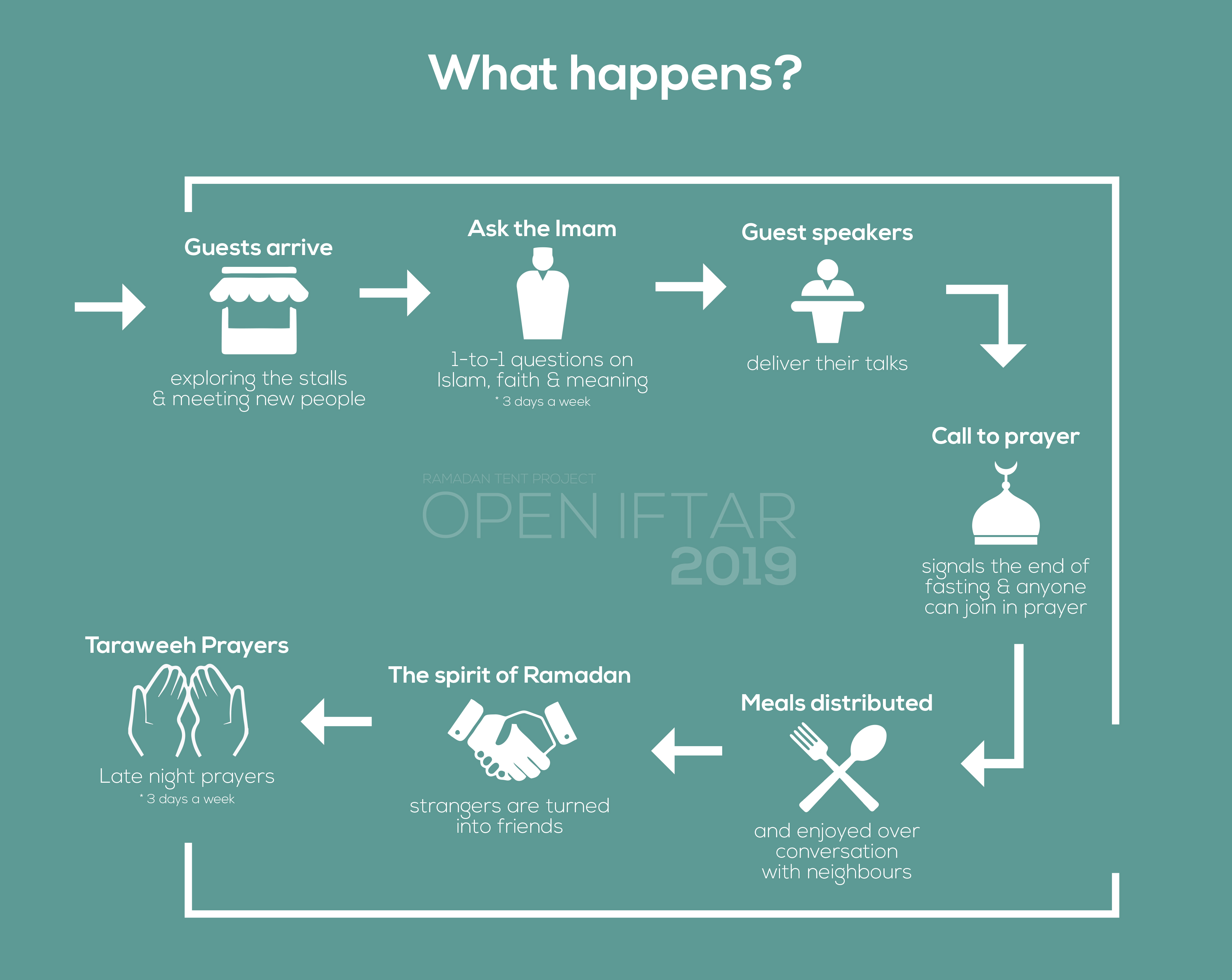 Projects | Open Iftar 2019 | LaunchGood