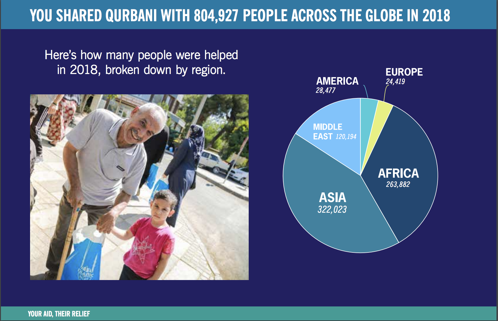 Projects | Tayybah Brothers Qurbani Campaign | LaunchGood