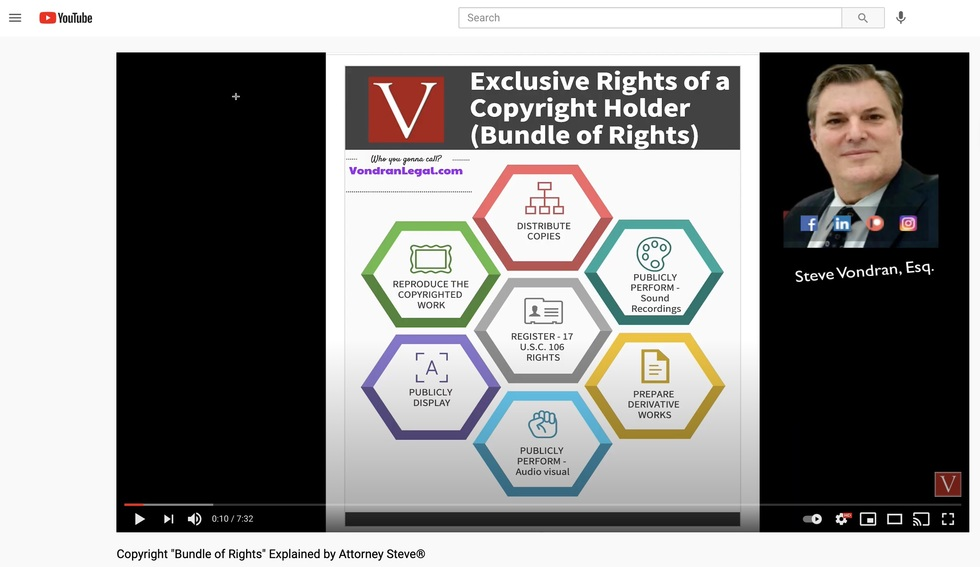 copyright bundle of rights licensing lawyer