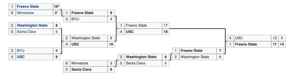 Fresno state baseball 1988 regionals 1024x272