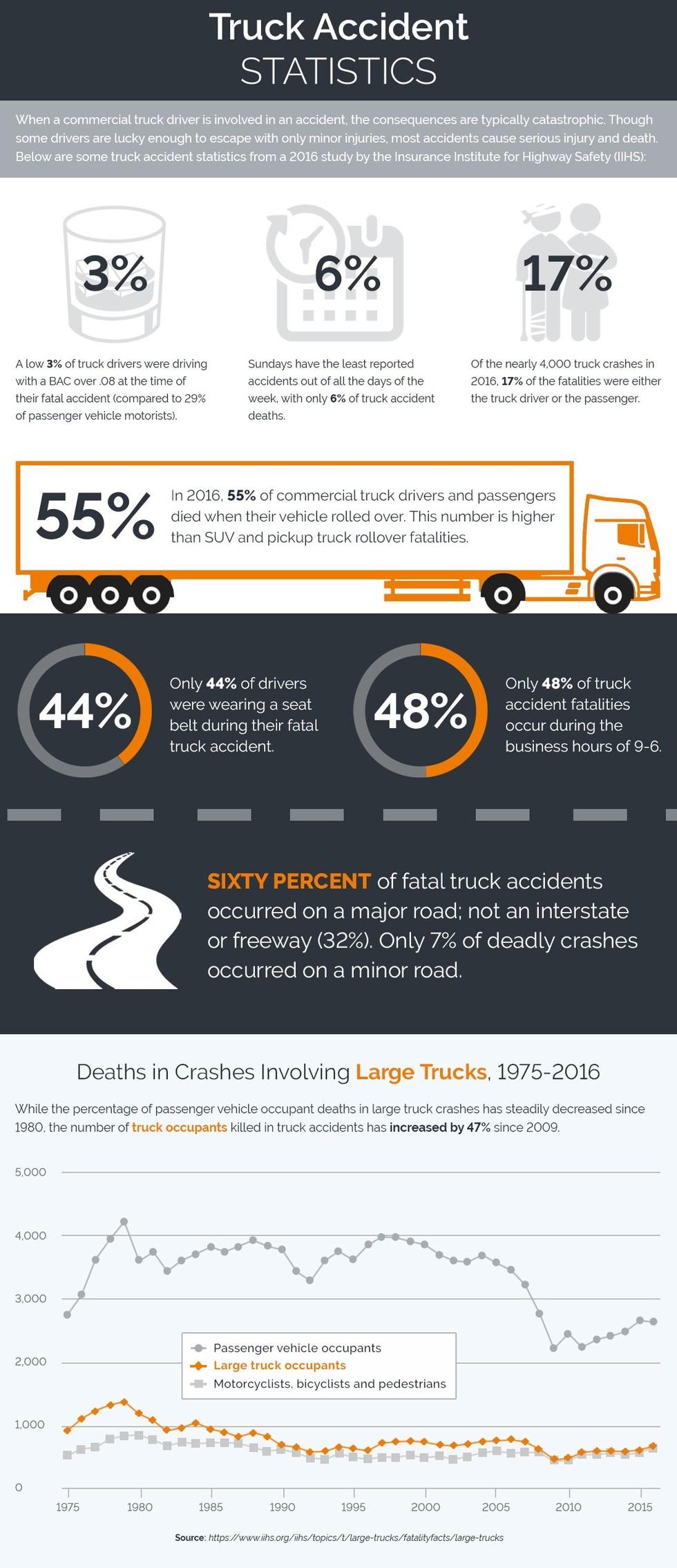 Infographic truck accident statistics