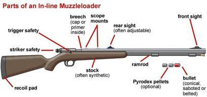 Diagram-of-parts-of-inline-muzzleloader