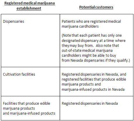 Img nevada dispensary population optimized