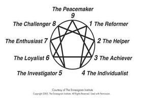 Personality test enneagram optimized