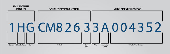 explanation of a vehicle identification number